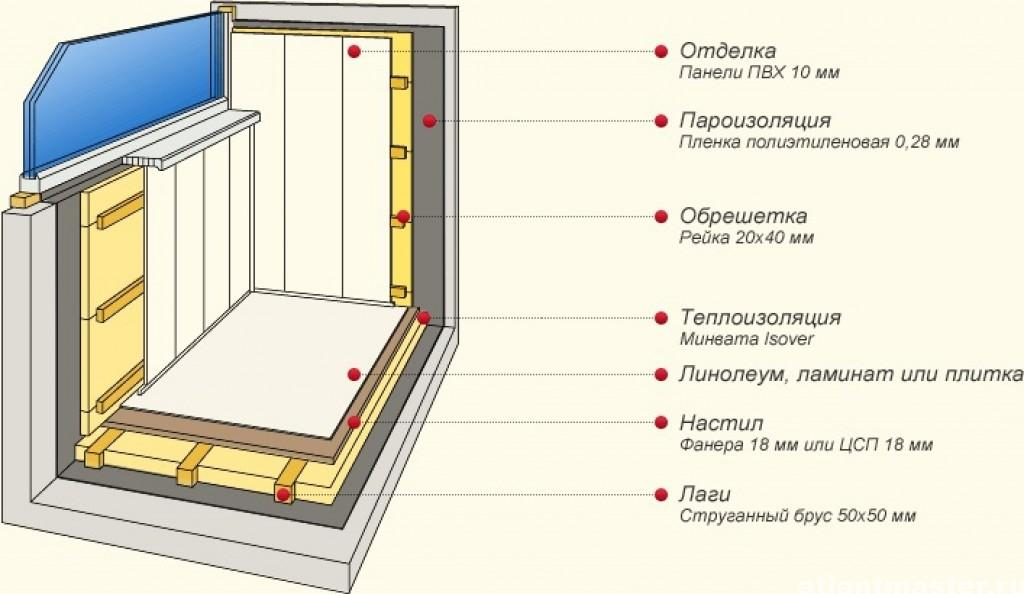 Схемы утепления балконов.